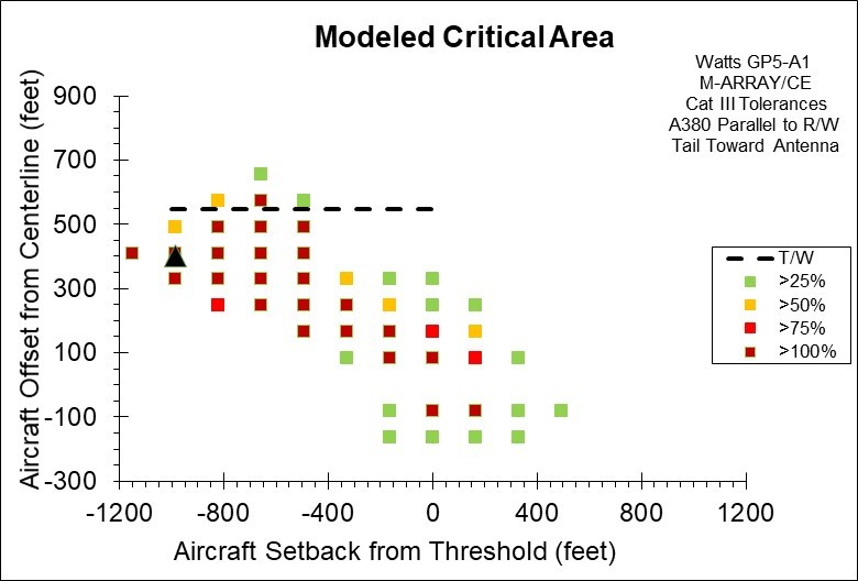 Figure 3. Computed ILS Glide Slope Critical Area for an Airbus A380 Parallel to the Runway Using the Watts Model GP5-A1 Beam Steered Directional Antenna in M-Array Configuration, also referred to as Capture Effect (CE). The Dashed Line on the Plot Represents a Taxiway Offset Distance Where the Tower to Wingtip Separation is Only 5 Meters (16.4 Feet). The Black Triangular Shape Represents the Location of the Glide Slope Tower.